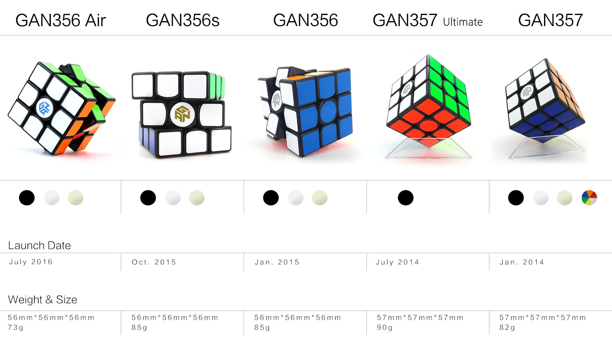 GAN魔方产品型号对比图_03