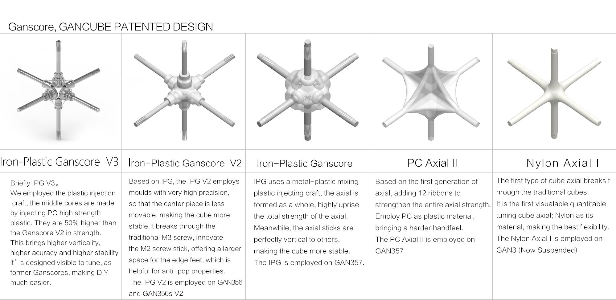 GAN魔方产品型号对比图_07