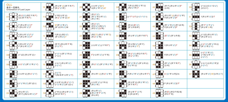 3x3cfop_03